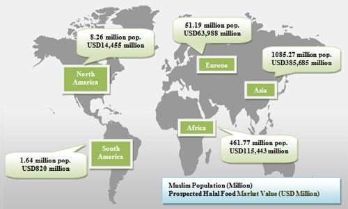 Halal Food Marketing